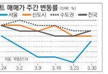 [매매 시황]서울 매매값 15주 연속 하락… 광진-양천 0.08%↓