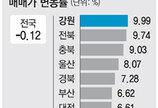 [약속 2012 4·11총선 이후]새누리 지지한 지역은 집값이 올랐다?