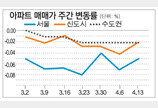 [매매 시황]서울 전세 6주째 하락… 수도권은 제자리걸음
