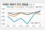[매매 시황]서울 재건축 2주 연속↑… 전세, 수도권 전체 하락세