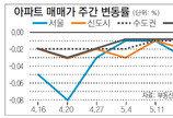 [매매 시황]서울 강북-광진-양천 중대형중심 큰 폭 하락