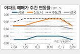 [매매 시황]'이사철-재건축' 맞물려 수도권 전세금 상승행진