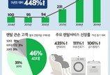 구독소비 열풍…렌탈쇼핑 5년새 5배↑