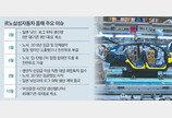 '로그' 위탁생산 끝나자… 르노삼성 부산공장 생산량 25% 감축