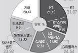공정위, LG유플러스-CJ헬로 결합승인 유보