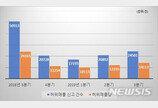 '개발호재' 미끼로 현혹…부동산 허위매물 다시 증가세