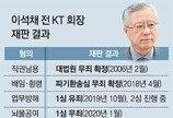 이석채, KT채용비리 관련 뇌물공여 1심 무죄