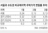 서울 아파트값 39주만에 하락… 비규제 군포·안산 상승세