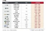 엔카닷컴, 6월 중고차 시세 1.06% 하락
