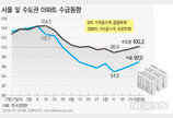 수도권 아파트 매수심리 살아난다…6주만에 '수요우위'로
