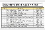 '반려동물 진료비 표준화' 민생규제혁신 후보 과제로