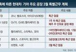 """車반도체 대란에… 현대차 울산공장도 """"특근 축소"""""""