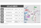 GTX 주변 아파트 가격 급상승… 교통 편의성 가치↑