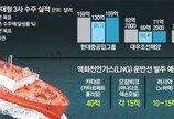 3월 조선업 침체 속 中, 韓 제치고 수주 1위로… 88%가 자국 발주