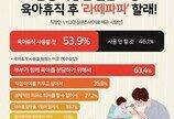 """남성 직장인 54% """"실제로 육아휴직 사용 계획 있어"""""""