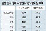 3월 경매 낙찰가율 82.6% '역대 최고'