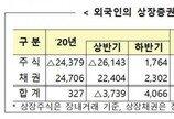 지난달 외국인 채권에 9조 투자…역대 최고 수준