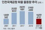 '개항 20년' 인천공항, 화물 5000만t 돌파