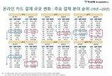 """'온라인 소비' 행태 보니…""""2030 플렉스·가성비, 5060 소비 주역"""""""