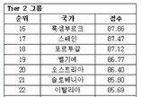"""'살기좋은나라' 한국 23위, 5계단 하락…""""미세먼지 영향"""""""