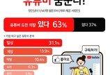 """성인 10명중 6명 """"유튜버 꿈꾼다""""…月 기대수입 396만원"""