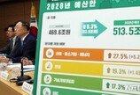 """""""9년 뒤 나라빚 1490조 넘어…GDP 대비 56.7% 증가"""""""