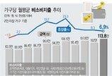 세금·건보료·연금 등 비소비지출 월 114만원 '역대 최대'