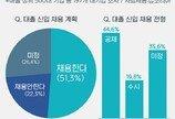 """대기업 51% """"상반기 대졸 신입 채용한다""""…채용규모 전년比 6.2%↓"""