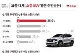 셀토스·미니 컨트리맨 쿠퍼, 사고싶은 소형 SUV 1위