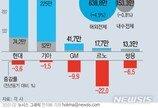 연간 車생산 400만대·판매 800만대 '붕괴'…목표 낮추는 완성차
