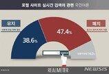 """국민 47.4% """"포털 실검, 광고·정치적 목적 악용…폐지해야"""""""