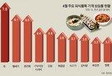 """식당 주인들, 외식물가 상승 속 진퇴양난… """"값 올리면 손님 줄고, 놔두면 적자"""""""