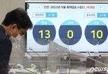 내년 최저임금 9160원…'적당하다' 46% vs '높다' 32%