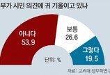 """""""정부가 국민의견에 귀 기울인다"""" 19.5% 그쳐"""