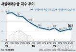서울 집값 바닥쳤나?…매매수급지수 2주 연속 회복세