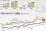 서울 아파트값 상승률 유지…'매물부족' 전세는 0.06→0.08%