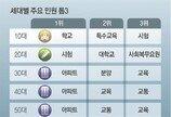 """[단독]민원 1위는 '아파트'… """"총선 공약의 승부처"""""""