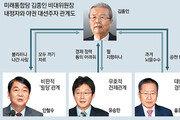 김종인, 안철수-유승민-홍준표와 '꼬인 매듭' 풀까
