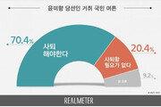 """""""윤미향 사퇴해야"""" 여론 70%…與지지층도 절반 넘어[리얼미터]"""