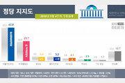 文대통령 지지율 61.5%…6주 연속 60%대 기록