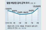 """""""코로나로 집콕""""… 지난달 배달앱 결제액 1조2050억 역대 최대"""