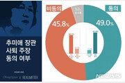'아들 특혜의혹' 추미애 장관 사퇴에 대한 찬반 여론 들어보니…