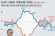 文대통령 지지도 46.4%…20대서 4.3%p 올라
