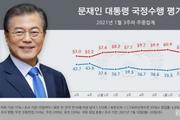 文대통령 지지율 2달 만에 40%대…민주당도 오차범위 내 선두