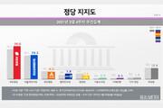 선거 앞둔 서울서 국민의힘 지지율 41.2%…민주당 25.6%