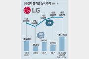 LG전자, 1분기 영업익 1조5178억 신기록