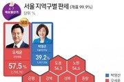오세훈, 서울 25개 자치구 전 지역서 승리… 2018년 與 싹쓸이와 정반대