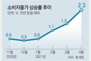 서민물가 부담-인플레 경고음… 월세도 6년만에 최대 상승