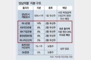 """野 """"금융사들, 화천대유에 이익 몰아주기 동조"""""""