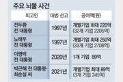 """""""김만배 750억 뇌물 준 혐의, 개인 공여액으론 단군이래 최대"""""""